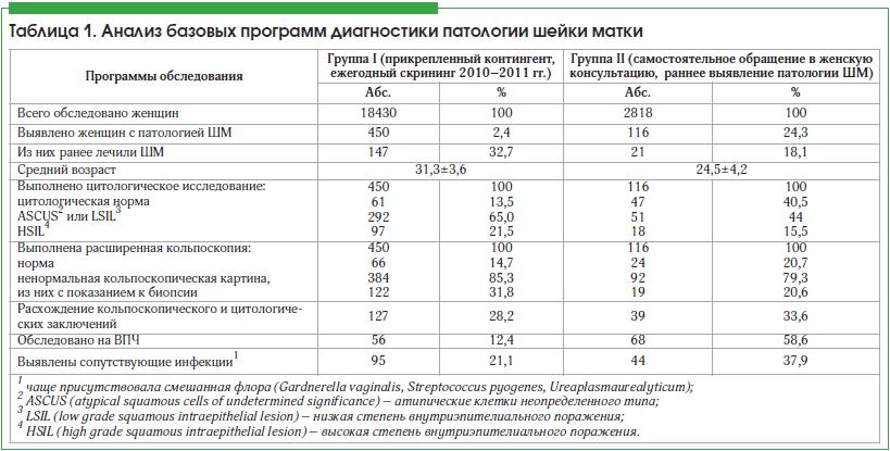 Таблица 1. Анализ базовых программ диагностики патологии шейки матки