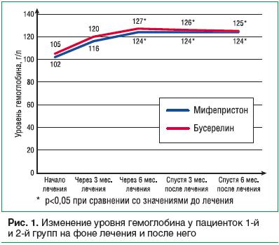 Рис. 1. Изменение уровня гемоглобина у пациенток 1-й и 2-й групп на фоне лечения и после него