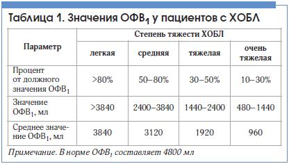 Таблица 1. Значения ОФВ1 у пациентов с ХОБЛ