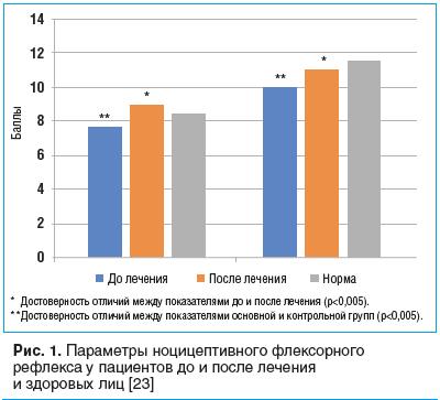 Рис. 1. Параметры ноцицептивного флексорного рефлекса у пациентов до и после лечения и здоровых лиц [23]