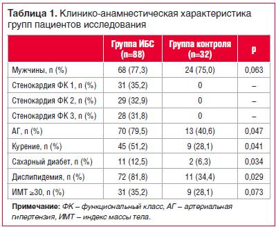 Таблица 1. Клинико-анамнестическая характеристика групп пациентов исследования