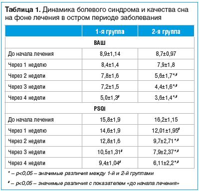 Таблица 1. Динамика болевого синдрома и качества сна на фоне лечения в остром периоде заболевания