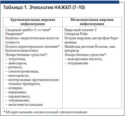 Таблица 1. Этиология НАЖБП [7–10]