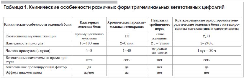 Таблица 1. Клинические особенности различных форм тригеминальных вегетативных цефалгий