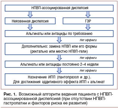 Рис. 1. Возможный алгоритм ведения пациента с НПВП- ассоциированной диспепсией (при отсутствии НПВП- гастропатии и факторов риска ее развития)