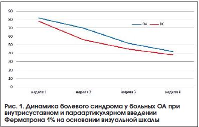 Рис. 1. Динамика болевого синдрома у больных ОА при внутрисуставном и параартикулярном введении Ферматрона 1% на основании визуальной шкалы
