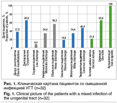 Рис. 1. Клиническая картина пациенток со смешанной инфекцией УГТ (n=32)