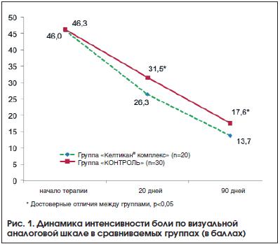 Рис. 1. Динамика интенсивности боли по визуальной аналоговой шкале в сравниваемых группах (в баллах)