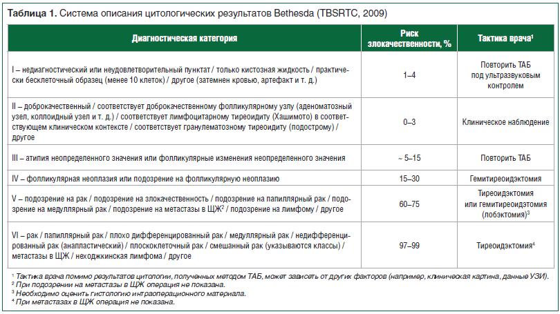 Таблица 1. Система описания цитологических результатов Bethesda (TBSRTC, 2009)