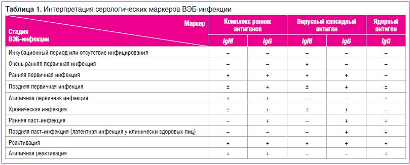 Таблица 1. Интерпретация серологических маркеров ВЭБ-инфекции