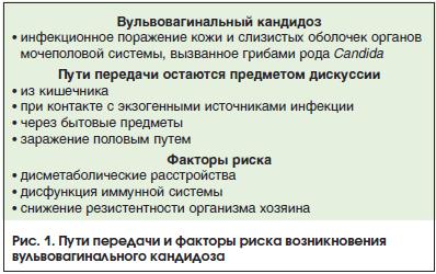 Рис. 1. Пути передачи и факторы риска возникновения вульвовагинального кандидоза