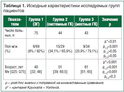 Таблица 1. Исходные характеристики исследуемых групп пациентов