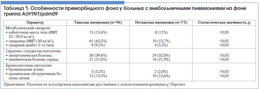 Таблица 1. Особенности преморбидного фона у больных с внебольничными пневмониями на фоне гриппа А(H1N1)pdm09