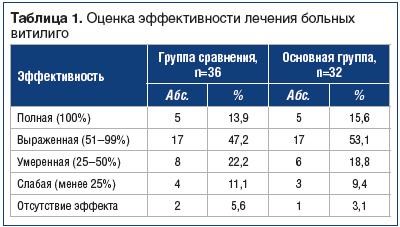 Таблица 1. Оценка эффективности лечения больных витилиго