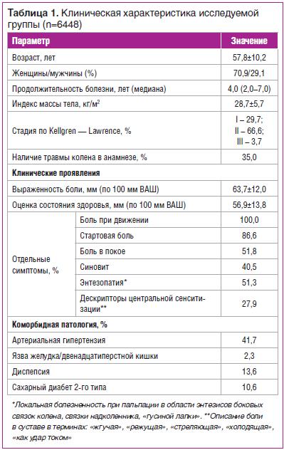 Таблица 1. Клиническая характеристика исследуемой группы (n=6448)