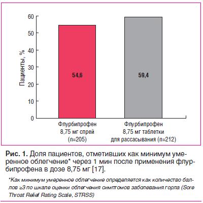 Рис. 1. Доля пациентов, отметивших как минимум умеренное облегчение* через 1 мин после применения флурбипрофена в дозе 8,75 мг [17].