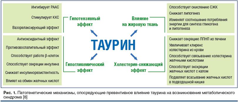 Рис. 1. Патогенетические механизмы, опосредующие превентивное влияние таурина на возникновение метаболического синдрома [8]