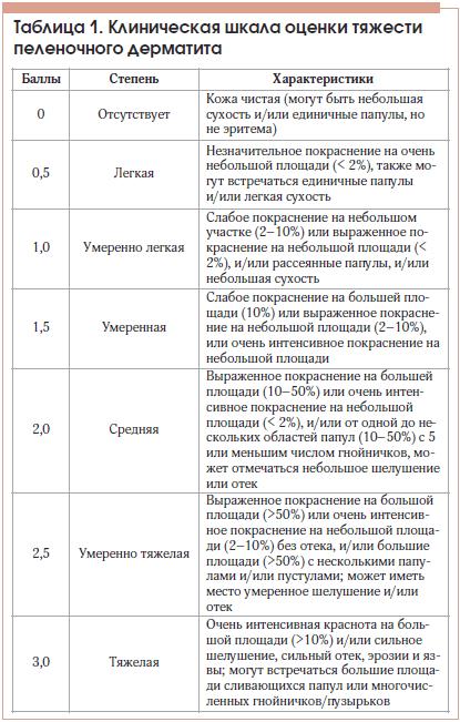 Таблица 1. Клиническая шкала оценки тяжести пеленочного дерматита