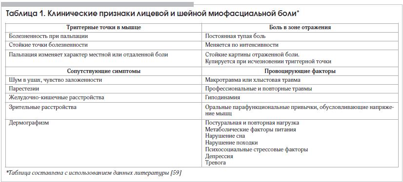 Таблица 1. Клинические признаки лицевой и шейной миофасциальной боли