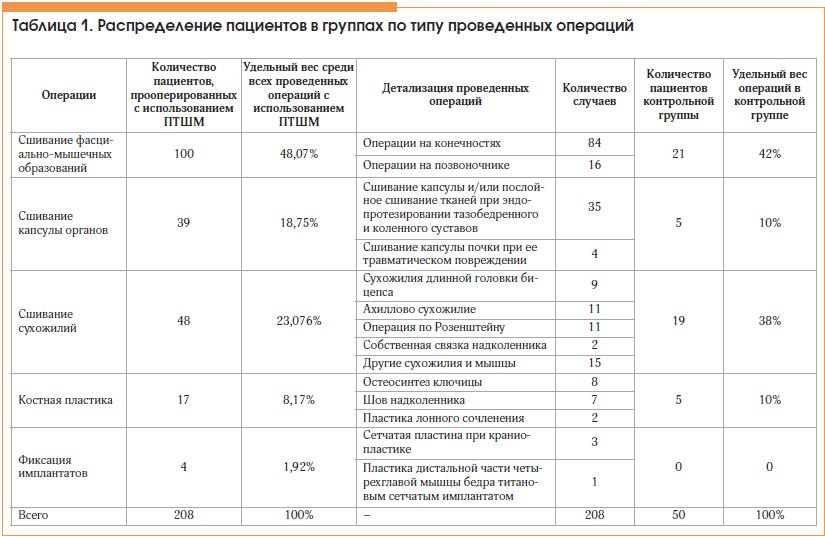Таблица 1. Распределение пациентов в группах по типу проведенных операций