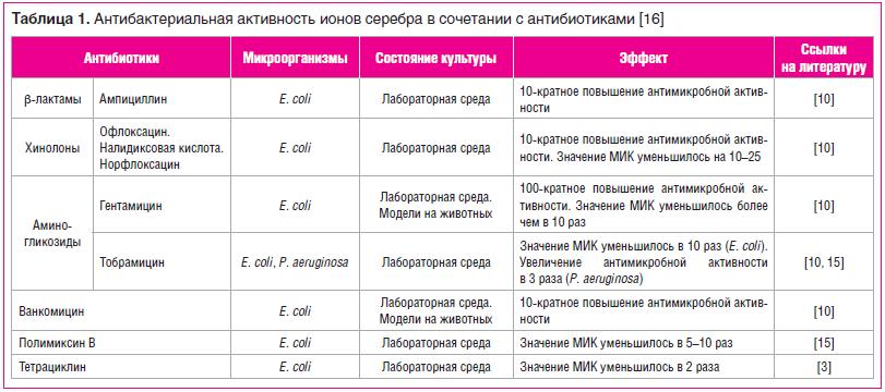 Таблица 1. Антибактериальная активность ионов серебра в сочетании с антибиотиками [16]