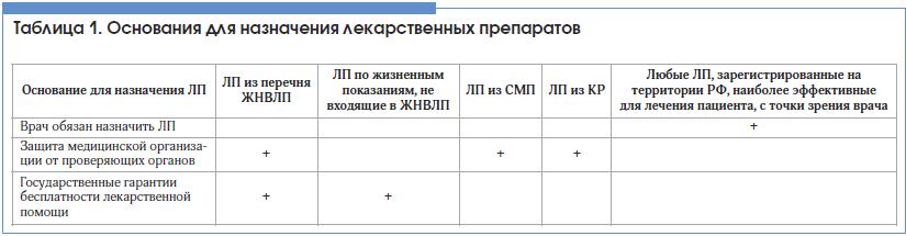 Таблица 1. Основания для назначения лекарственных препаратов