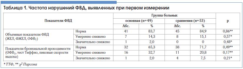 Таблица 1. Частота нарушений ФВД, выявленных при первом измерении