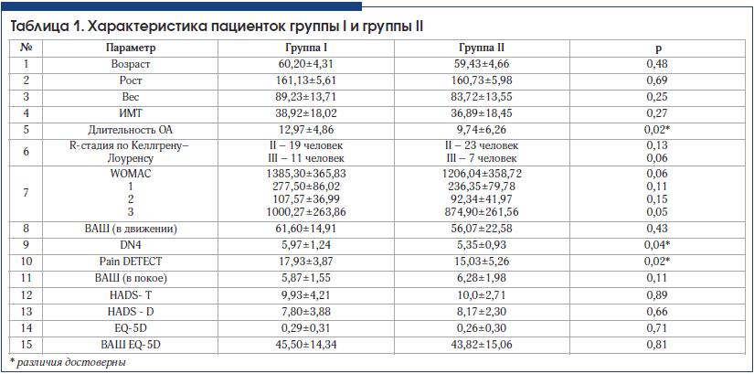Таблица 1. Характеристика пациенток группы I и группы II