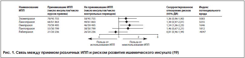 Рис. 1. Связь между приемом различных ИПП и риском развития ишемического инсульта [19]