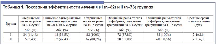 Таблица 1. Показания эффективности лечения в I (n=82) и II (n=78) группах