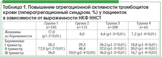 Таблица 1. Повышение агрегационной активности тромбоцитов крови (гиперагрегационный синдром, %) у пациенток в зависимости от выраженности НКФ ННСТ