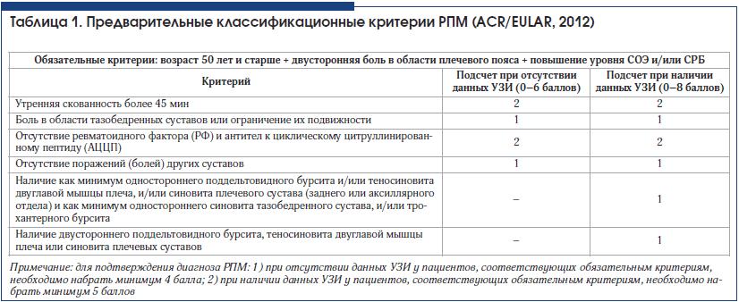 Таблица 1. Предварительные классификационные критерии РПМ (ACR/EULAR, 2012)