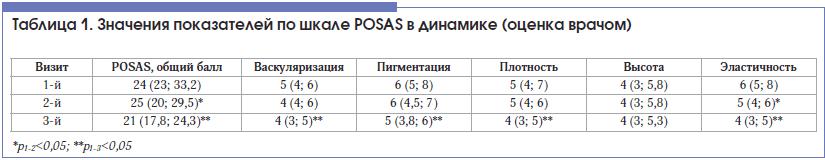 Таблица 1. Значения показателей по шкале POSAS в динамике (оценка врачом)