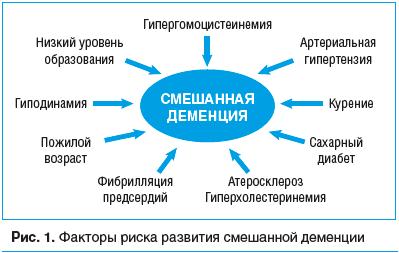 Рис. 1. Факторы риска развития смешанной деменции