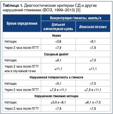 Таблица 1. Диагностические критерии СД и других нарушений гликемии (ВОЗ, 1999–2013) [5]