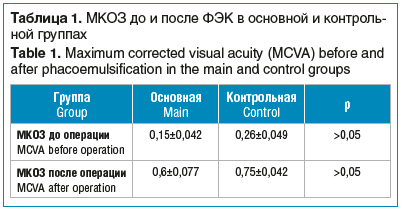 Таблица 1. МКОЗ до и после ФЭК в основной и контрольной группах