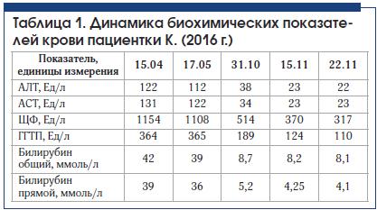 Таблица 1. Динамика биохимических показателей крови пациентки К. (2016 г.)