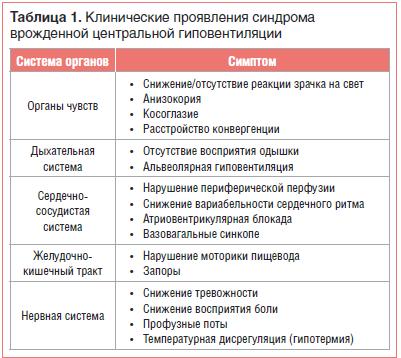 Таблица 1. Клинические проявления синдрома врожденной центральной гиповентиляции