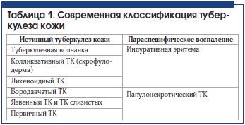 Таблица 1. Современная классификация тубер- кулеза кожи
