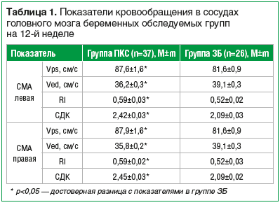 Таблица 1. Показатели кровообращения в сосудах головного мозга беременных обследуемых групп на 12-й неделе