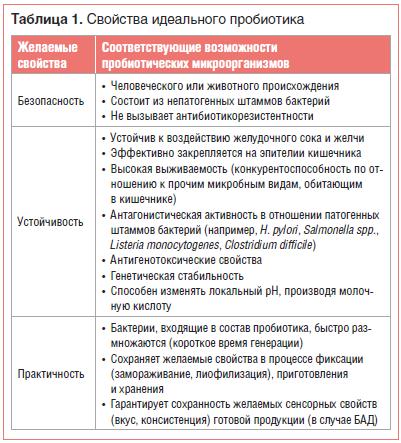 Таблица 1. Свойства идеального пробиотика