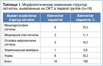 Таблица 1. Морфологические изменения структур сетчатки, выявленные на ОКТ в первой группе (n=18)