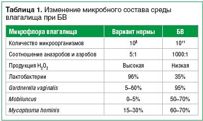 Таблица 1. Изменение микробного состава среды влагалища при БВ