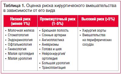 Таблица 1. Оценка риска хирургического вмешательства в зависимости от его вида