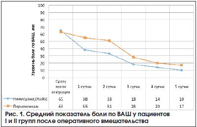 Рис. 1. Средний показатель боли по ВАШ у пациентов I и II групп после оперативного вмешательства