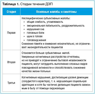 Таблица 1. Стадии течения ДЭП