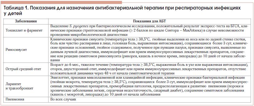 Таблица 1. Показания для назначения антибактериальной терапии при респираторных инфекциях у детей