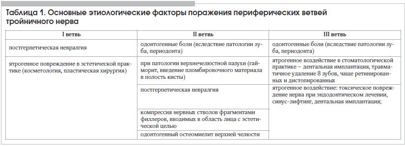 Таблица 1. Основные этиологические факторы поражения периферических ветвей тройничного нерва
