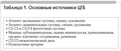 Таблица 1. Основные источники ЦГБ