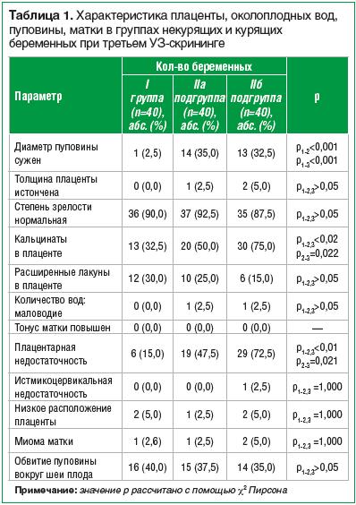 Таблица 1. Характеристика плаценты, околоплодных вод, пуповины, матки в группах некурящих и курящих беременных при третьем УЗ-скрининге